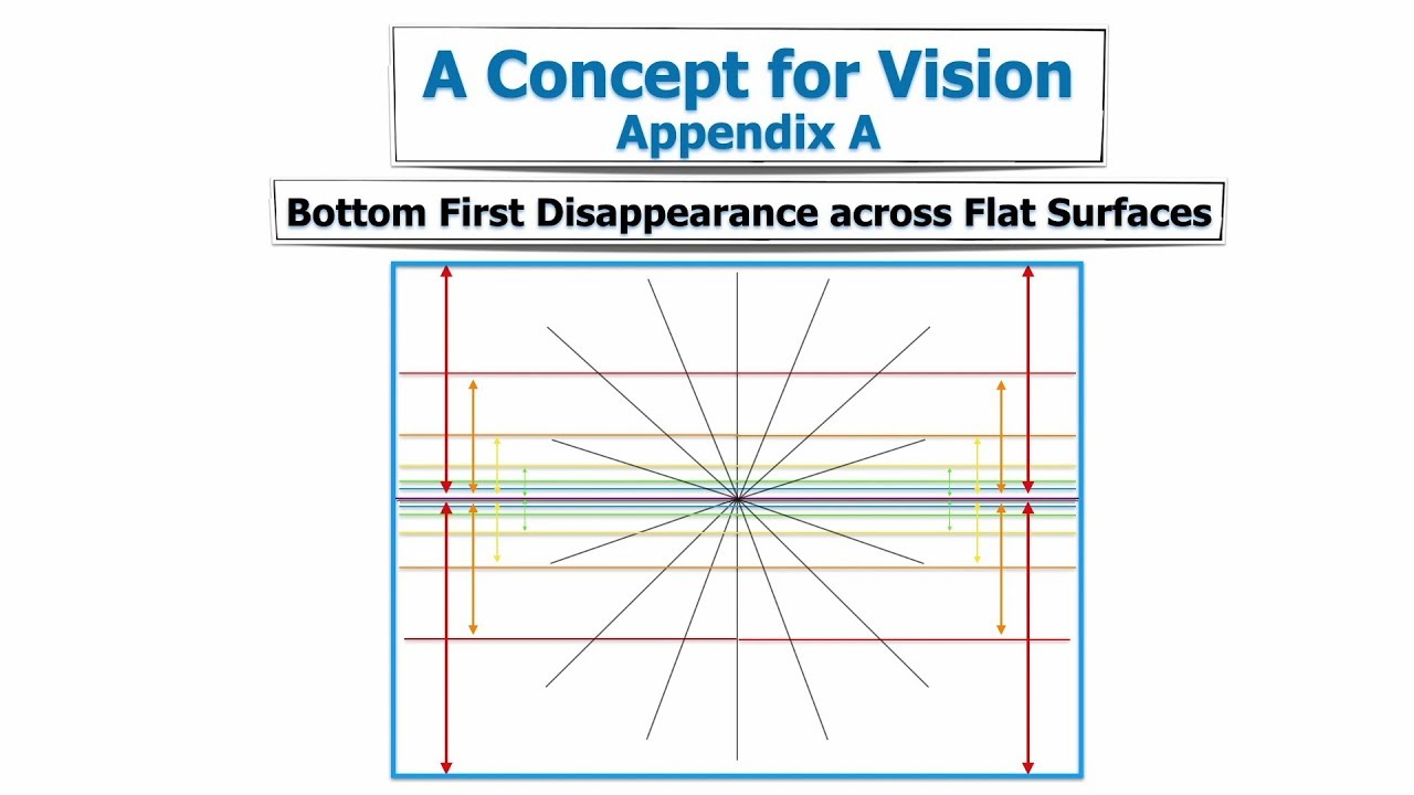 A Concept for Vision Appendix A: Bottom First Disappearance Across Flat Surfaces [LifeIs Short]
